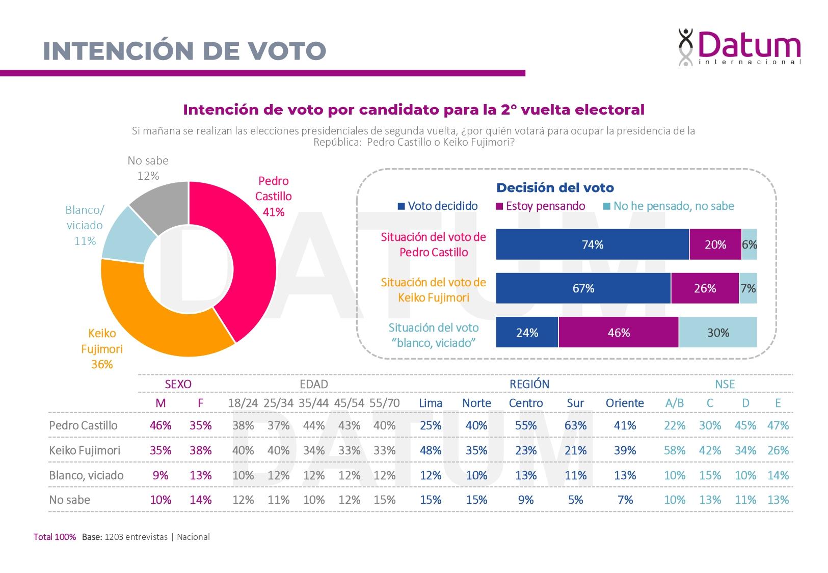 Última encuesta de intención de voto presidencial, segunda vuelta – mayo 2021
